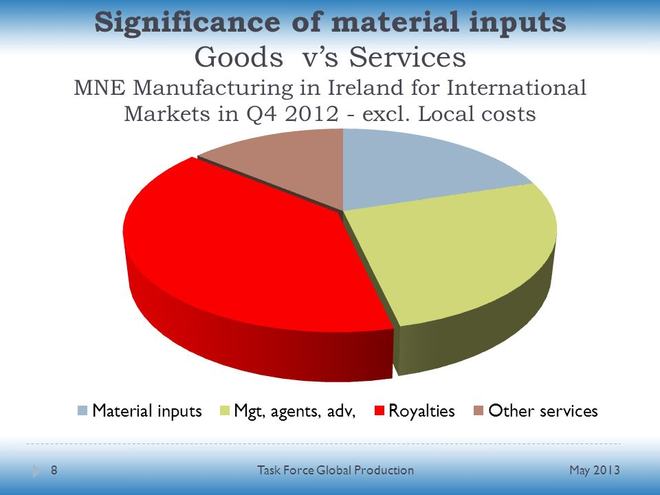Significance of material inputs Goods vs Services MNE Manufacturing in Ireland for International Markets in Q4 2012 - excl. Local costs May 2013Task F