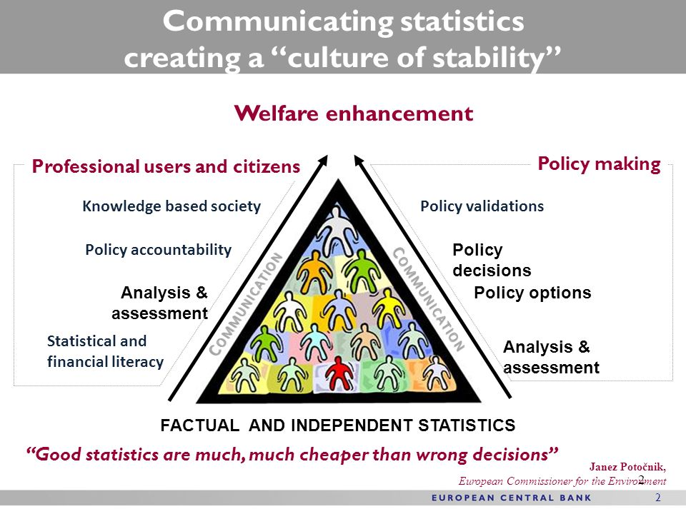 2 2 Welfare enhancement FACTUAL AND INDEPENDENT STATISTICS Analysis & assessment Policy options Policy decisions Policy validations Analysis & assessm