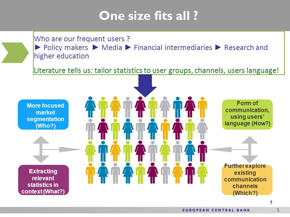 5 5 Extracting relevant statistics in context (What ) Form of communication, using users language (How ) Further explore existing communication channels (Which ) More focused market segmentation (Who ) One size fits all .