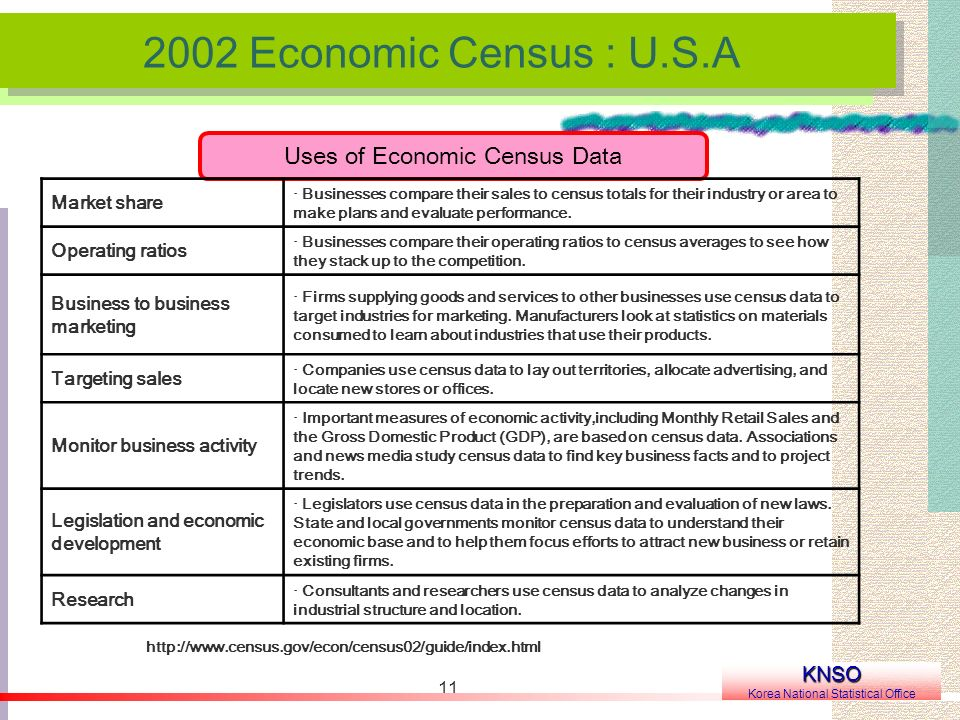 11 2002 Economic Census : U.S.A KNSO Korea National Statistical Office Uses of Economic Census Data Market share · Businesses compare their sales to c