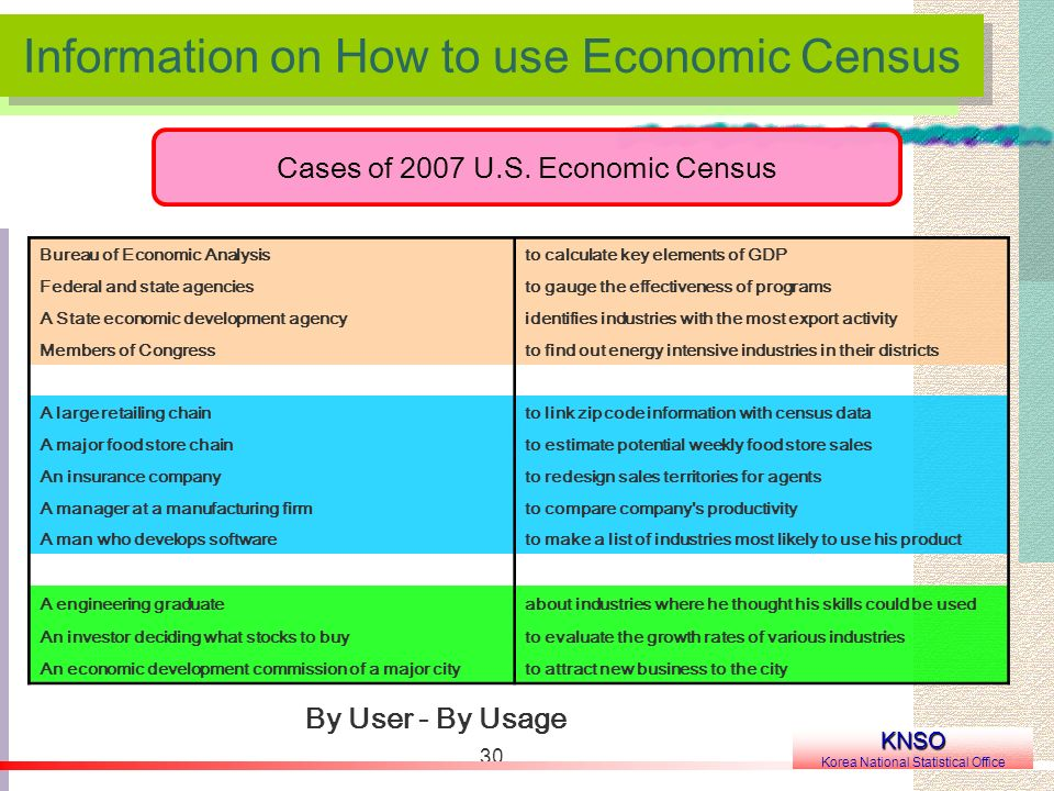 30 Information on How to use Economic Census KNSO Korea National Statistical Office Cases of 2007 U.S. Economic Census Bureau of Economic Analysisto c