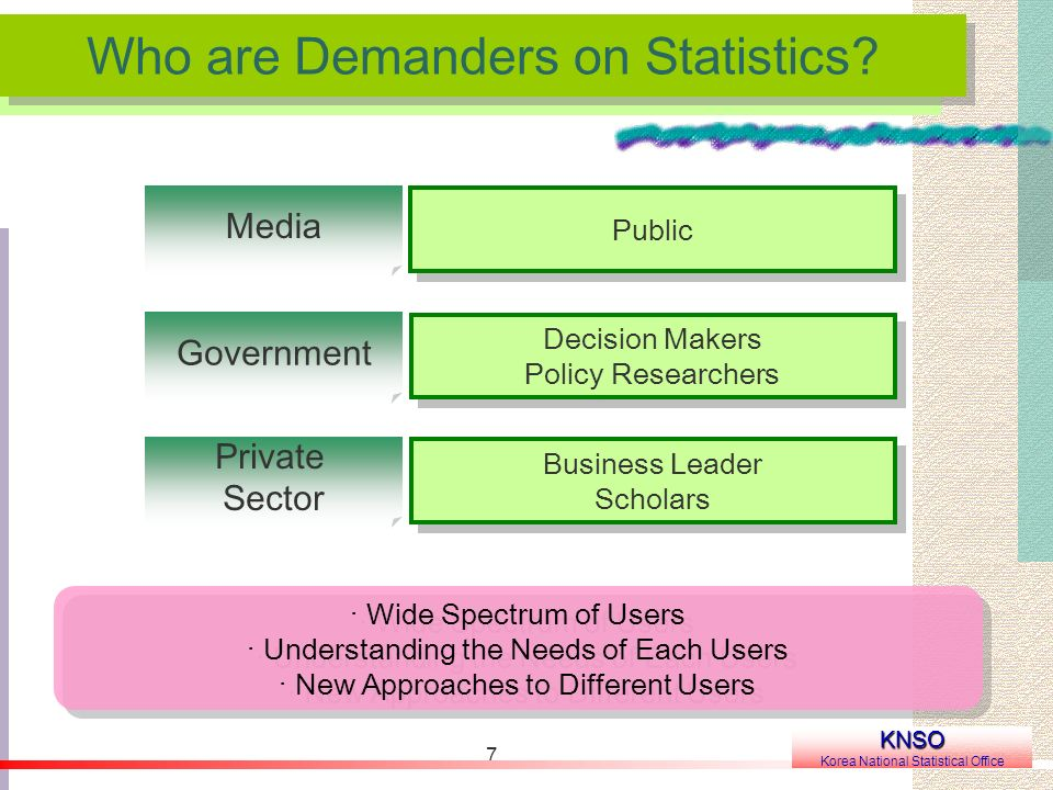 7 Who are Demanders on Statistics? KNSO Korea National Statistical Office Public Media Decision Makers Policy Researchers Decision Makers Policy Resea