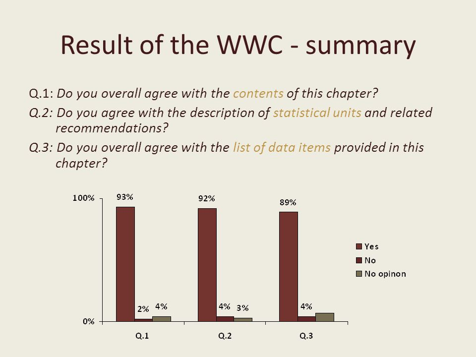 Result of the WWC - summary Q.1: Do you overall agree with the contents of this chapter.