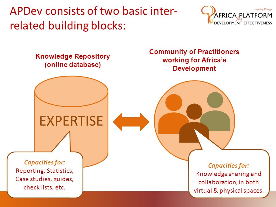 APDev consists of two basic inter- related building blocks: EXPERTISE Knowledge Repository (online database) Community of Practitioners working for Af