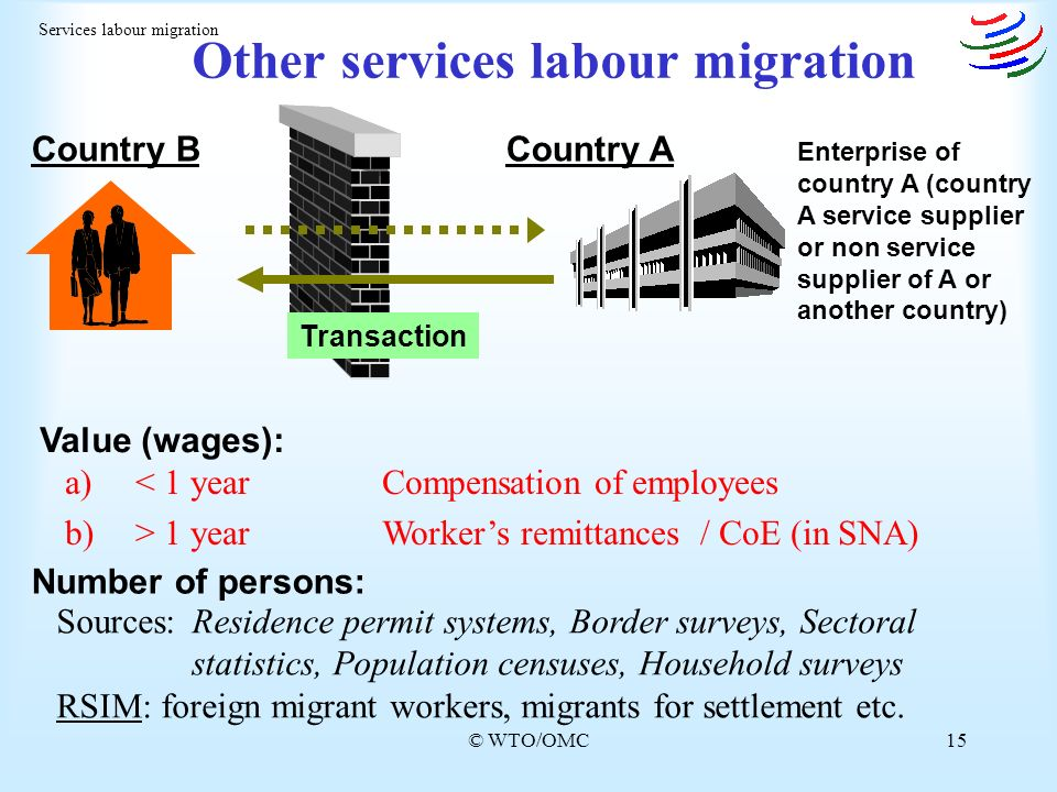 © WTO/OMC15 Other services labour migration Services labour migration Country BCountry A Transaction a)< 1 yearCompensation of employees b)> 1 yearWorkers remittances / CoE (in SNA) Enterprise of country A (country A service supplier or non service supplier of A or another country) Value (wages): Number of persons: Sources:Residence permit systems, Border surveys, Sectoral statistics, Population censuses, Household surveys RSIM: foreign migrant workers, migrants for settlement etc.