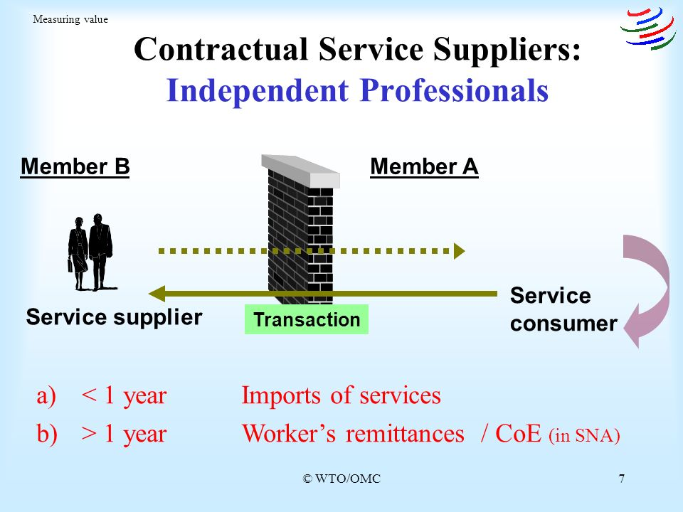 © WTO/OMC7 Contractual Service Suppliers: Independent Professionals Service consumer Service supplier Measuring value Member BMember A Transaction a)< 1 yearImports of services b)> 1 yearWorkers remittances / CoE (in SNA)