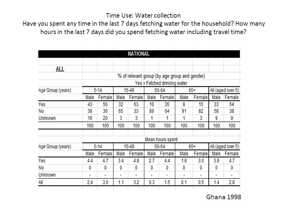 Time Use: Water collection Have you spent any time in the last 7 days fetching water for the household.