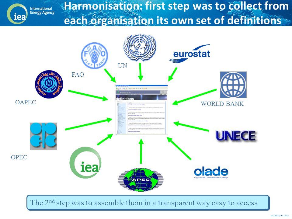 © OECD/IEA 2011 Website presented at InterEnerStat 2 (Nov 2007)