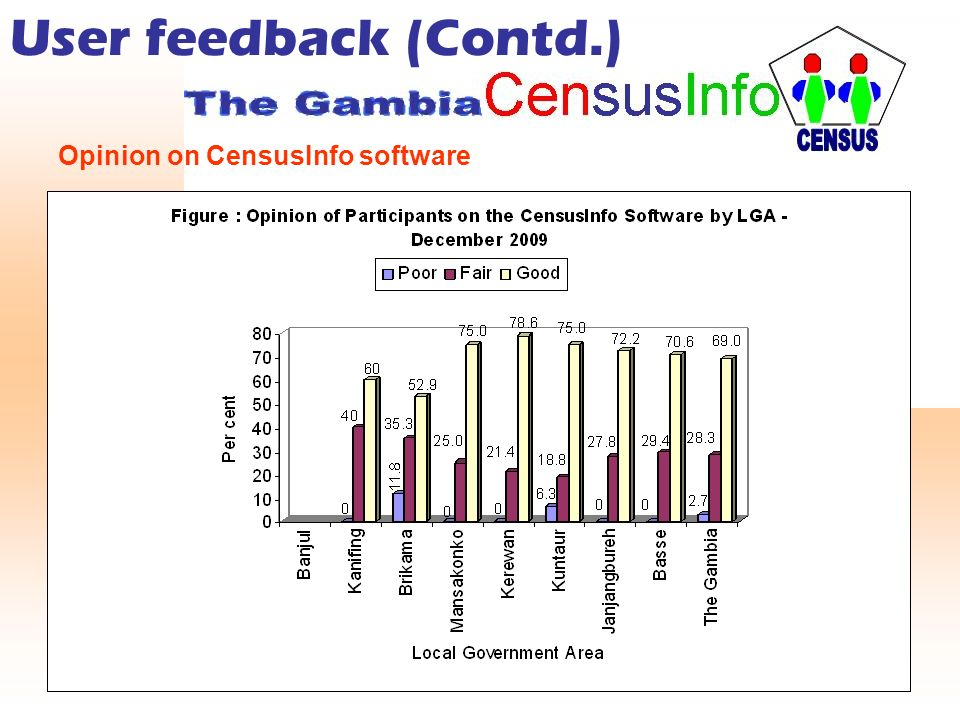 User feedback (Contd.) Opinion on CensusInfo software