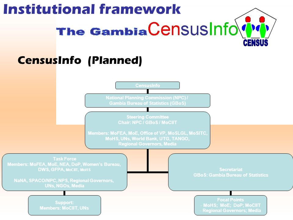 Institutional framework CensusInfo (Planned) CensusInfo National Planning Commission (NPC) / Gambia Bureau of Statistics (GBoS) Steering Committee Chair: NPC / GBoS / MoCIIT Members: MoFEA, MoE, Office of VP, MoSLGL, MoSITC, MoHS, UNs, World Bank, UTG, TANGO, Regional Governors, Media Task Force Members: MoFEA, MoE, NEA, DoP, Womens Bureau, DWS, GFPA, MoCIIT, MoHS NaNA, SPACO/NPC, NPS, Regional Governors, UNs, NGOs, Media Support: Members: MoCIIT, UNs Secretariat GBoS: Gambia Bureau of Statistics Focal Points MoHS; MoE; DoP; MoCIIT Regional Governors; Media