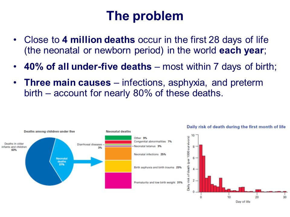 The problem Close to 4 million deaths occur in the first 28 days of life (the neonatal or newborn period) in the world each year; 40% of all under-fiv
