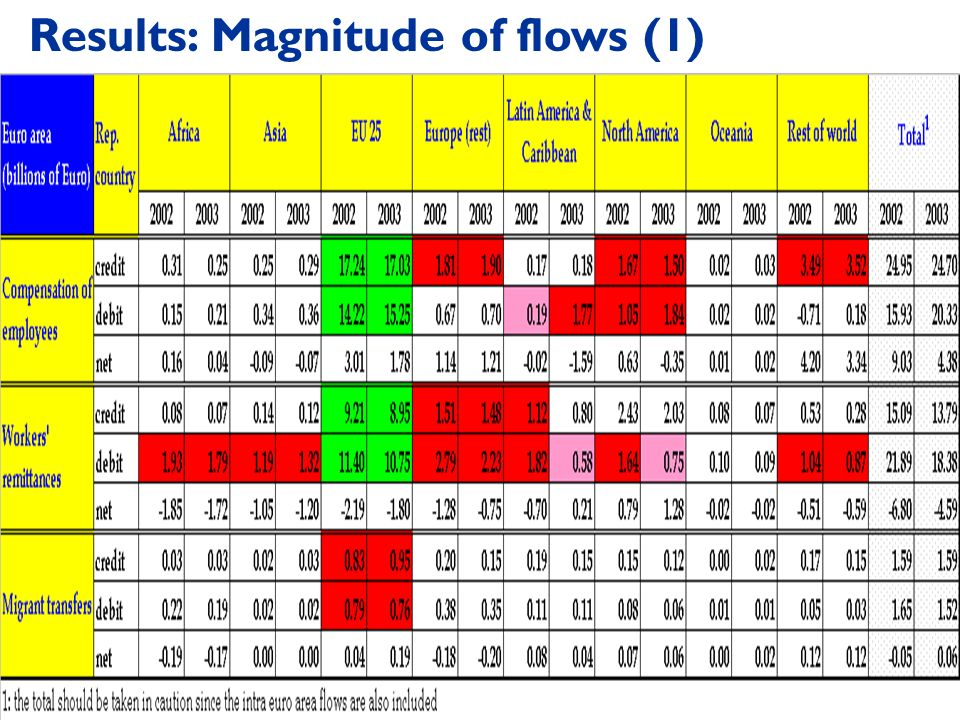 Results: Magnitude of flows (1)