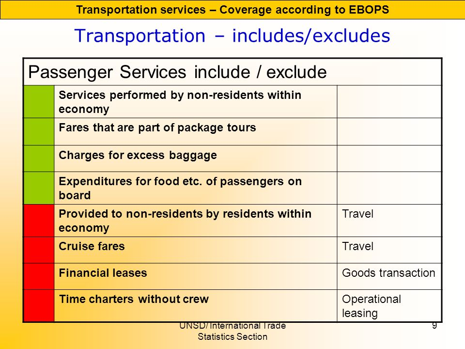 UNSD/ International Trade Statistics Section 9 Transportation – includes/excludes Passenger Services include / exclude Services performed by non-residents within economy Fares that are part of package tours Charges for excess baggage Expenditures for food etc.