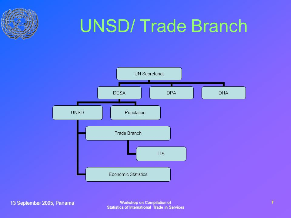13 September 2005, Panama Workshop on Compilation of Statistics of International Trade in Services 7 UNSD/ Trade Branch UN Secretariat DESA UNSD Trade Branch ITS Economic Statistics Population DPADHA