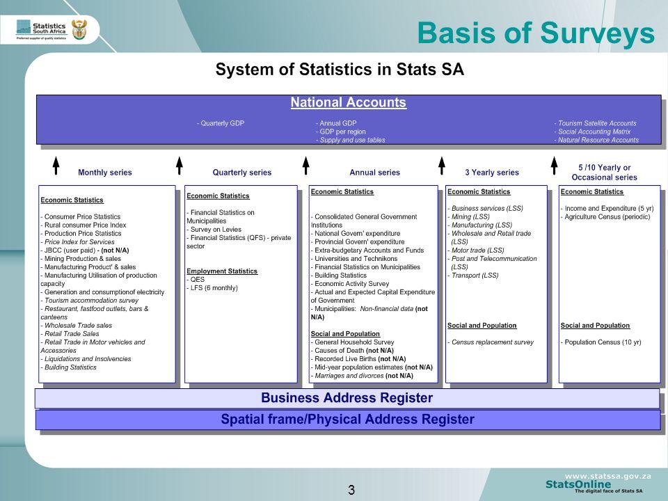 3 Basis of Surveys