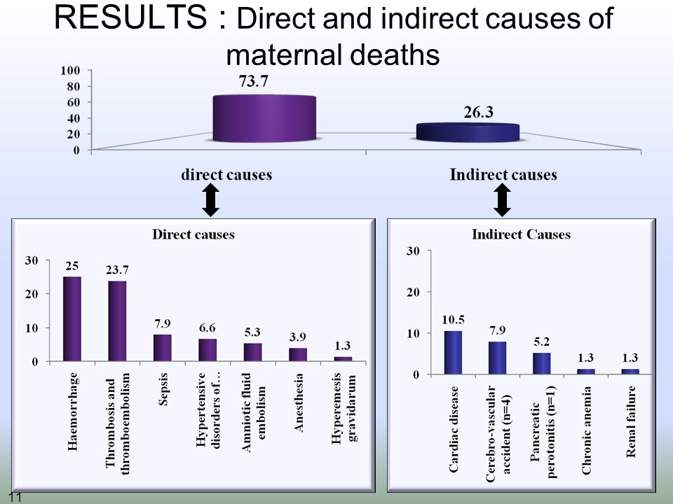11 RESULTS : Direct and indirect causes of maternal deaths