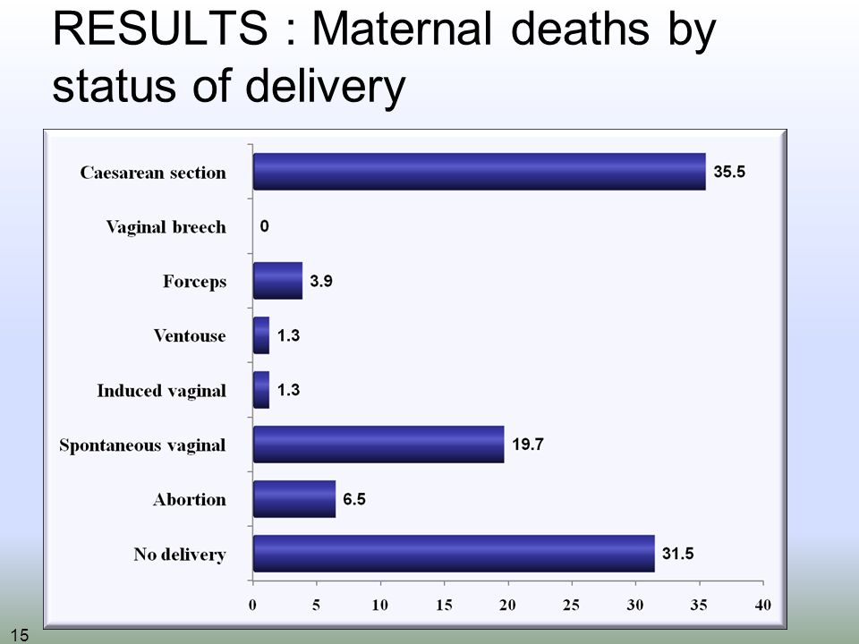 15 RESULTS : Maternal deaths by status of delivery