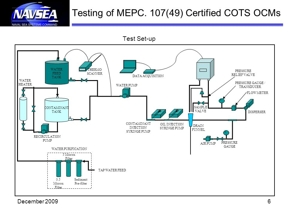 6 Test Set-up Testing of MEPC. 107(49) Certified COTS OCMs WATER PUMP OIL INJECTION SYRINGE PUMP DISPERSER WATER PURIFICATION THERMO SCANNER DATA ACQU