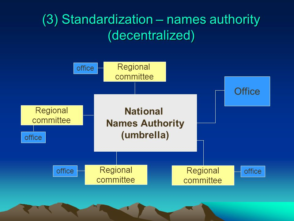 (3) Standardization – names authority (decentralized) National Names Authority (umbrella) Office Regional committee Regional committee Regional commit