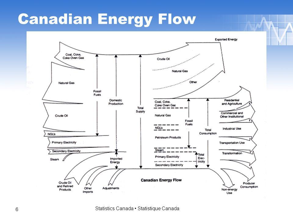 Statistics Canada Statistique Canada 6 Canadian Energy Flow