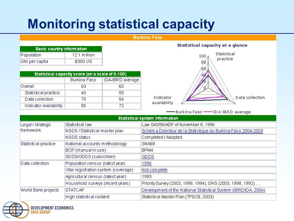 Monitoring statistical capacity