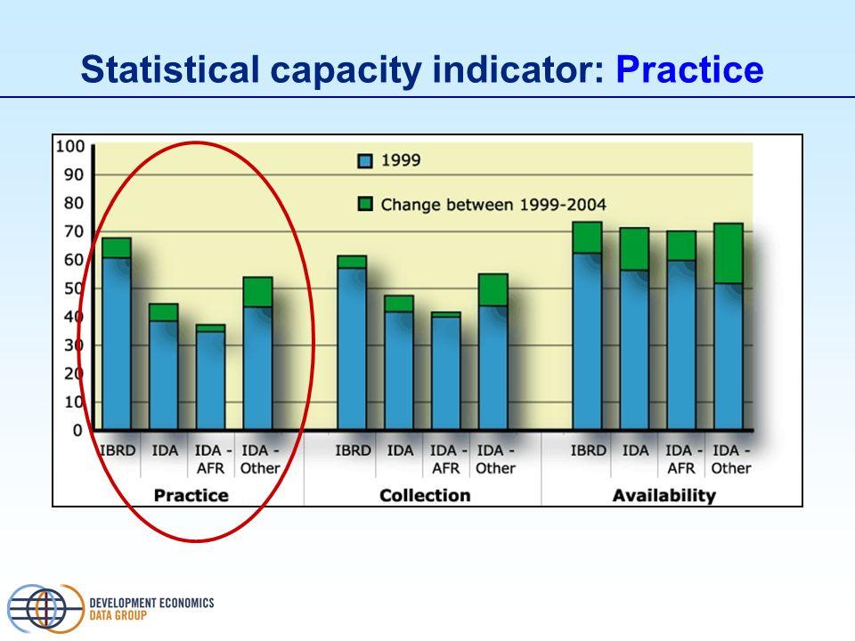 Statistical capacity indicator: Practice