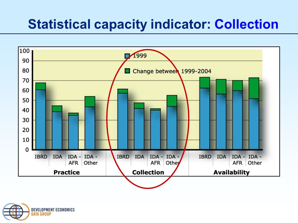 Statistical capacity indicator: Collection
