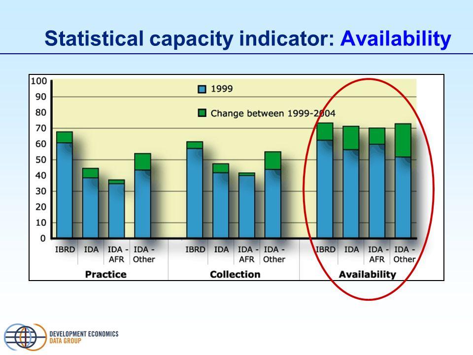 Statistical capacity indicator: Availability