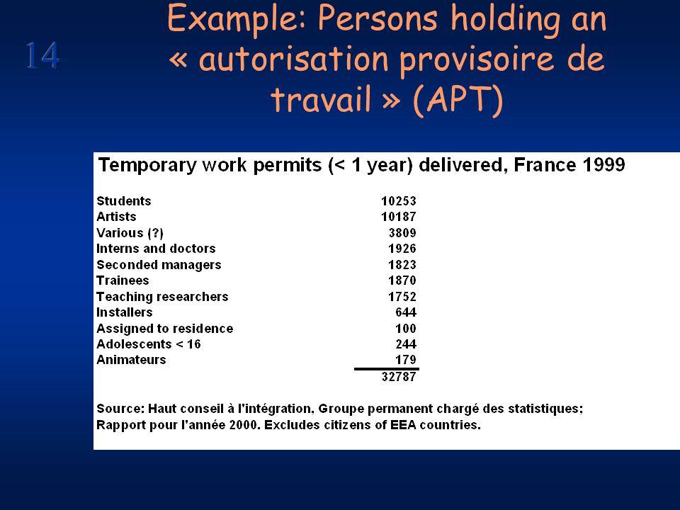 Example: Persons holding an « autorisation provisoire de travail » (APT)