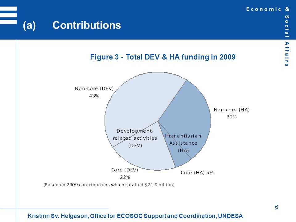 6 (a)Contributions Kristinn Sv. Helgason, Office for ECOSOC Support and Coordination, UNDESA Figure 3 - Total DEV & HA funding in 2009