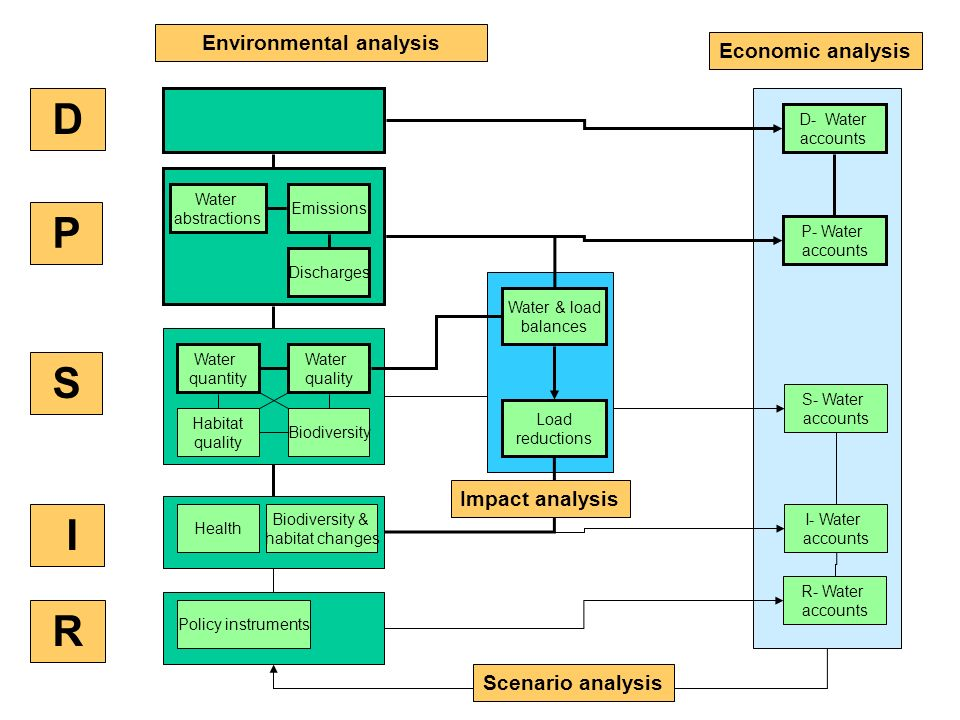 D P S I R Emissions Discharges Water abstractions Water quantity Water quality Habitat quality Biodiversity Health Biodiversity & habitat changes Policy instruments Water & load balances D- Water accounts P- Water accounts S- Water accounts I- Water accounts R- Water accounts Environmental analysis Economic analysis Impact analysis Load reductions Scenario analysis