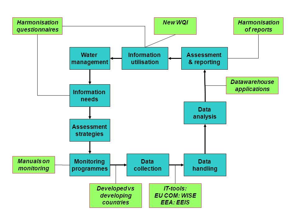 Water management Information needs Data analysis Data collection Monitoring programmes Information utilisation Assessment strategies Data handling Ass