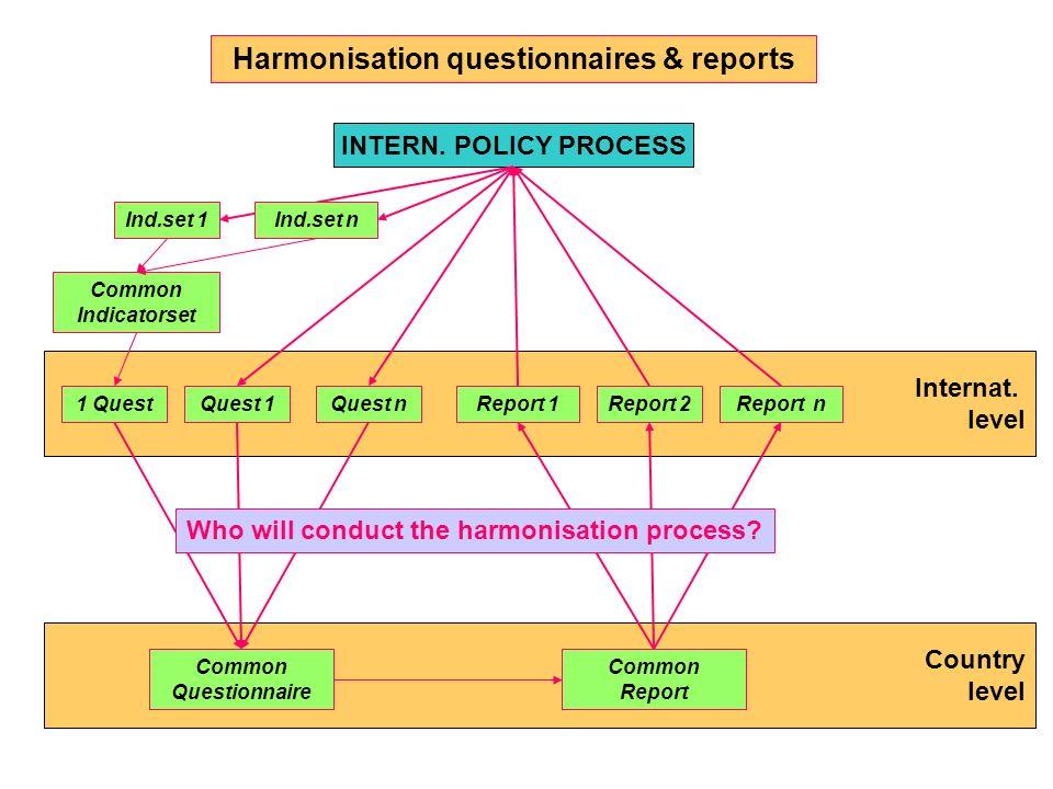 Internat. level Country level Harmonisation questionnaires & reports 1 QuestQuest 1Quest n Common Questionnaire INTERN. POLICY PROCESS Report 1Report