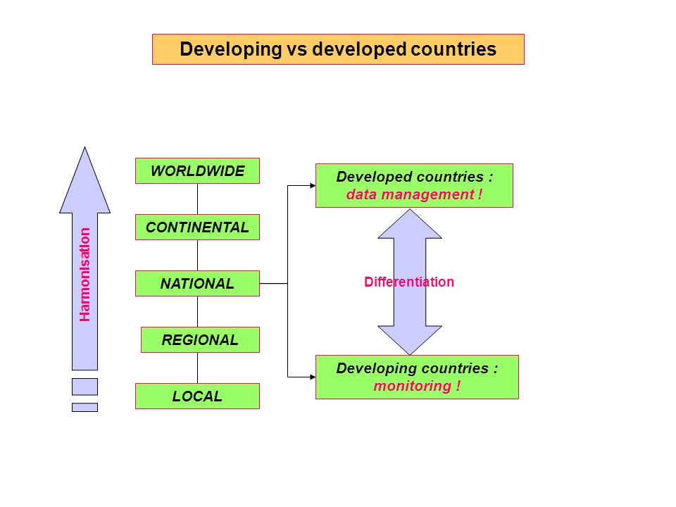 Developing vs developed countries LOCAL REGIONAL NATIONAL CONTINENTAL WORLDWIDE Harmonisation Developed countries : data management ! Developing count