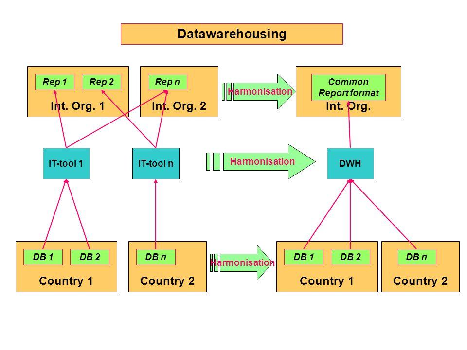 Country 2Country 1 Datawarehousing DB 1DB 2DB n Country 2Country 1 DB 1DB 2DB n IT-tool 1IT-tool nDWH Int. Org. 2Int. Org. 1 Rep 1Rep 2Rep n Int. Org.