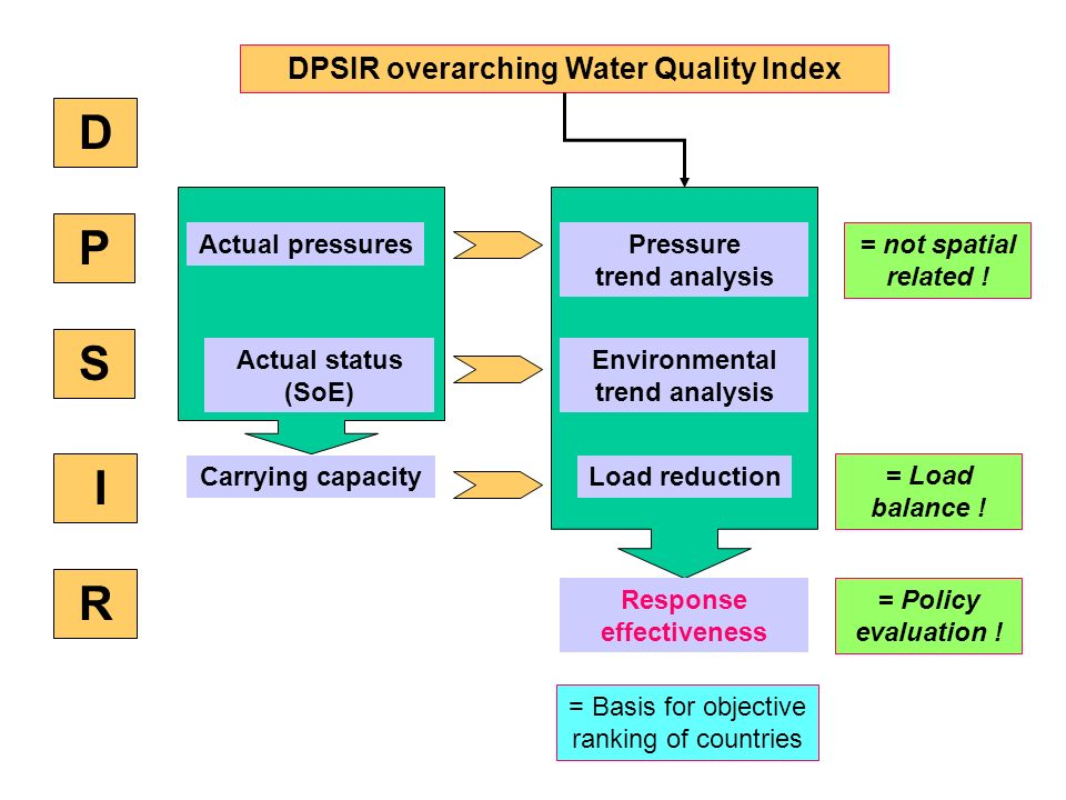 D P S I R DPSIR overarching Water Quality Index Actual status (SoE) Environmental trend analysis Actual pressuresPressure trend analysis Response effe