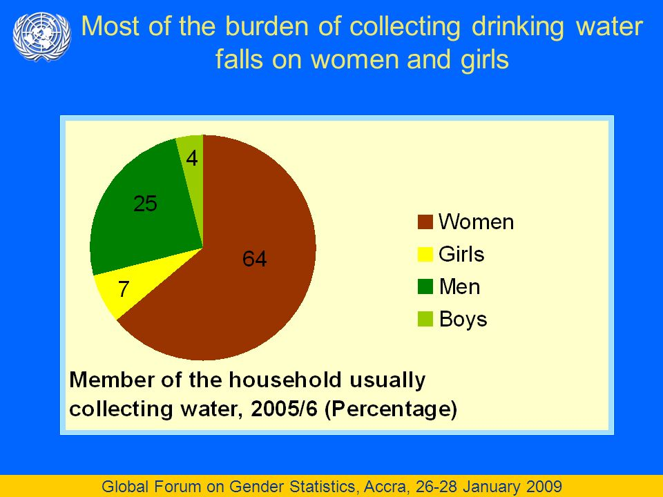 Global Forum on Gender Statistics, Accra, 26-28 January 2009 Most of the burden of collecting drinking water falls on women and girls