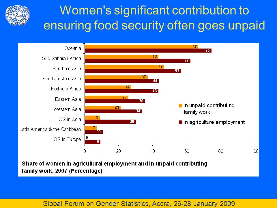 Global Forum on Gender Statistics, Accra, 26-28 January 2009 Women s significant contribution to ensuring food security often goes unpaid
