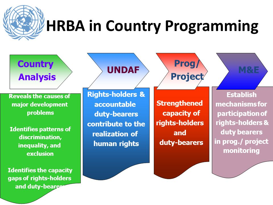 Strengthened capacity of rights-holders and duty-bearers Reveals the causes of major development problems Identifies patterns of discrimination, inequality, and exclusion Identifies the capacity gaps of rights-holders and duty-bearers Rights-holders & accountable duty-bearers contribute to the realization of human rights Establish mechanisms for participation of rights-holders & duty bearers in prog./ project monitoring HRBA in Country Programming Country Analysis UNDAF Prog/ Project M&E