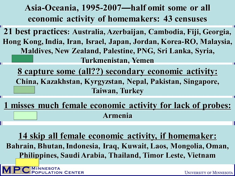 Asia-Oceania, 1995-2007 half omit some or all economic activity of homemakers: 43 censuses 8 capture some (all??) secondary economic activity: China, Kazakhstan, Kyrgyzstan, Nepal, Pakistan, Singapore, Taiwan, Turkey 14 skip all female economic activity, if homemaker: Bahrain, Bhutan, Indonesia, Iraq, Kuwait, Laos, Mongolia, Oman, Philippines, Saudi Arabia, Thailand, Timor Leste, Vietnam 1 misses much female economic activity for lack of probes: Armenia 21 best practices : Australia, Azerbaijan, Cambodia, Fiji, Georgia, Hong Kong, India, Iran, Israel, Japan, Jordan, Korea-RO, Malaysia, Maldives, New Zealand, Palestine, PNG, Sri Lanka, Syria, Turkmenistan, Yemen