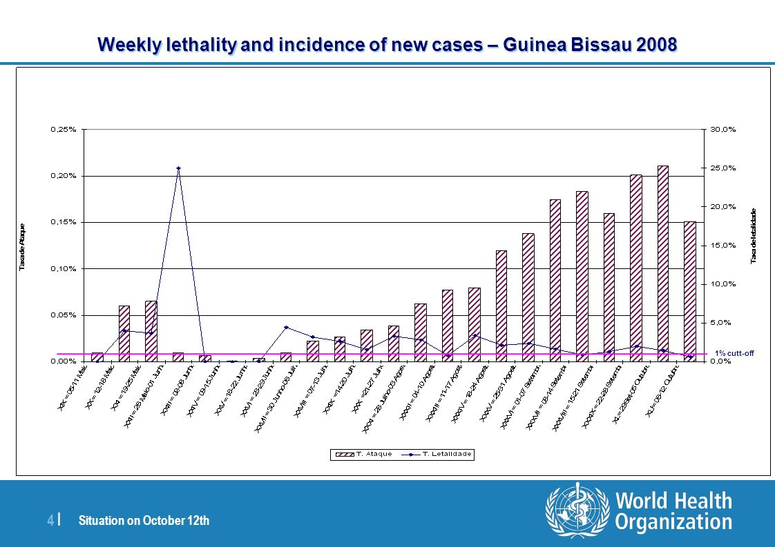 Situation on October 12th 4 |4 | Weekly lethality and incidence of new cases – Guinea Bissau 2008 1% cutt-off