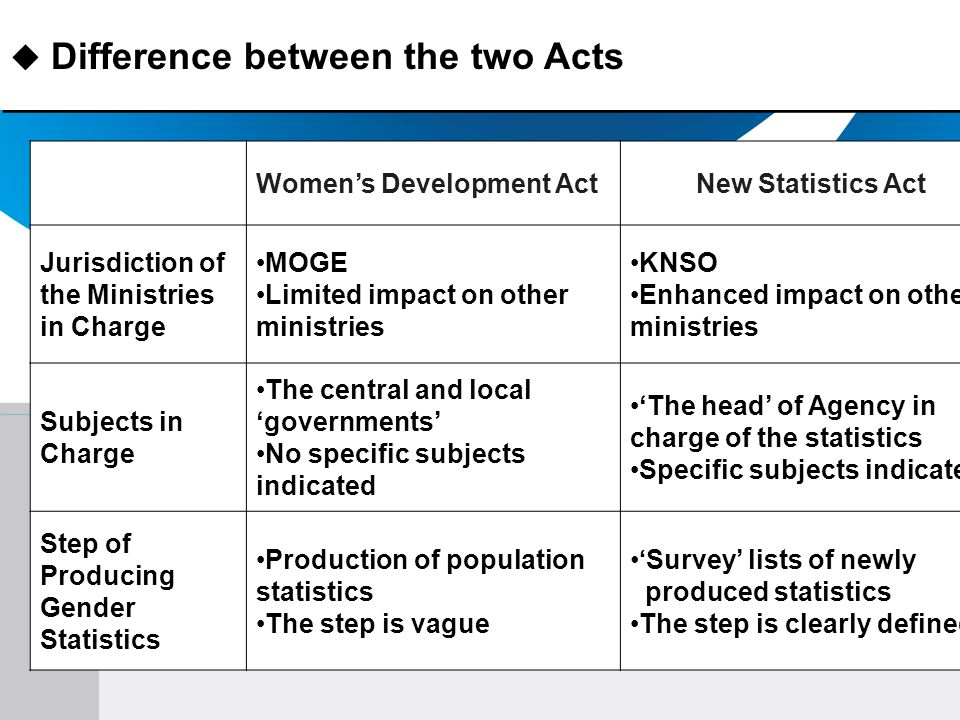 Difference between the two Acts Womens Development ActNew Statistics Act Jurisdiction of the Ministries in Charge MOGE Limited impact on other ministries KNSO Enhanced impact on other ministries Subjects in Charge The central and local governments No specific subjects indicated The head of Agency in charge of the statistics Specific subjects indicated Step of Producing Gender Statistics Production of population statistics The step is vague Survey lists of newly produced statistics The step is clearly defined