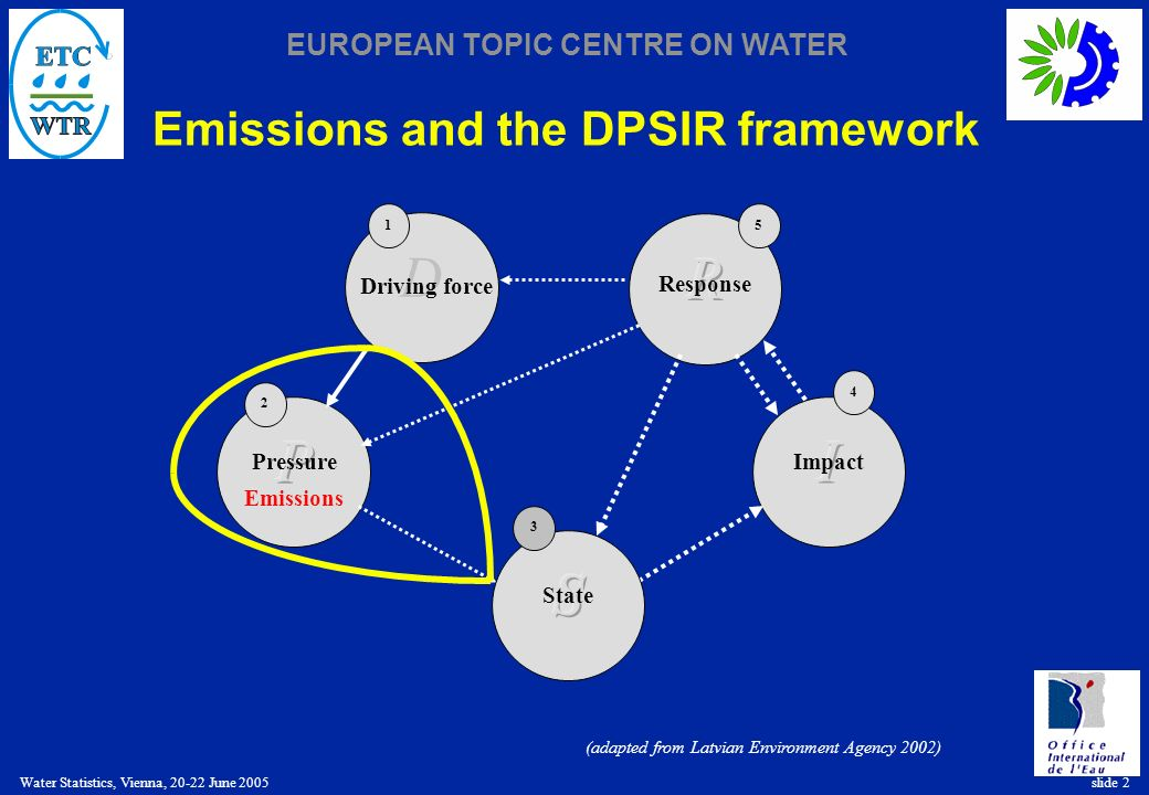 EUROPEAN TOPIC CENTRE ON WATER Water Statistics, Vienna, 20-22 June 2005 slide 2 Emissions and the DPSIR framework 4 Impact D 1 Driving force 5 Response 2 Pressure Emissions 3 State (adapted from Latvian Environment Agency 2002)