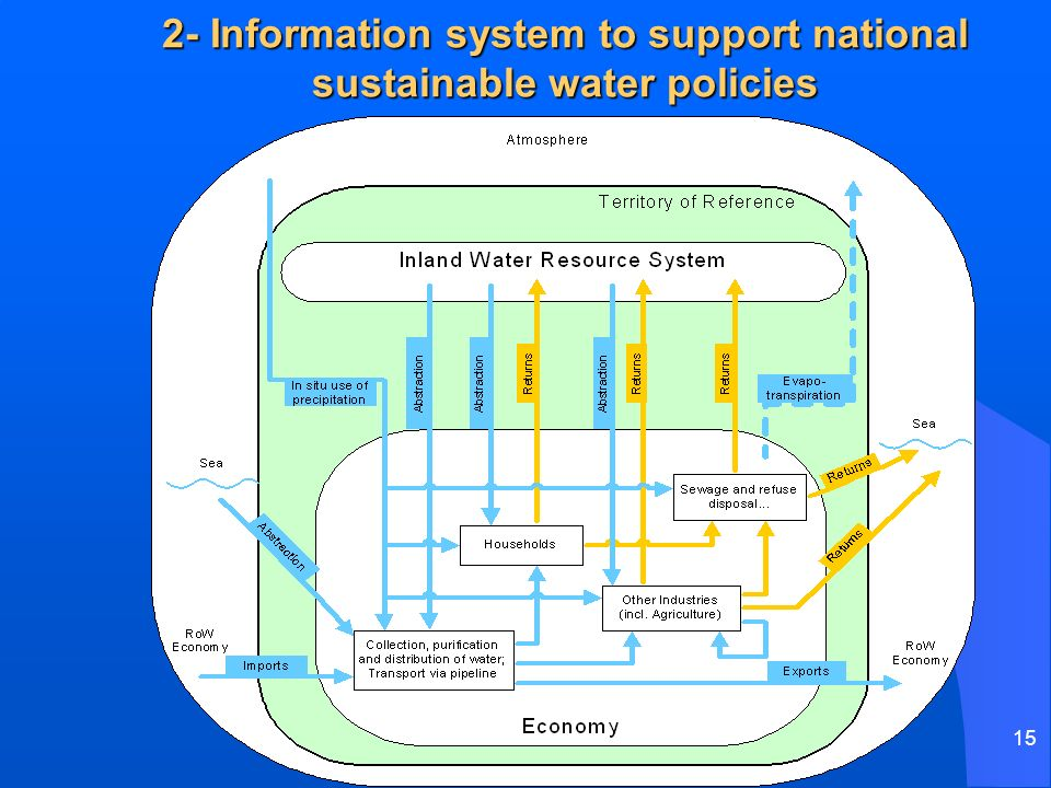 15 2- Information system to support national sustainable water policies