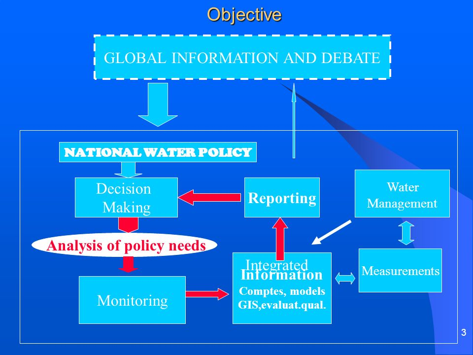 3Objective GLOBAL INFORMATION AND DEBATE NATIONAL WATER POLICY Decision Making Reporting Monitoring Information Comptes, models GIS,evaluat.qual.
