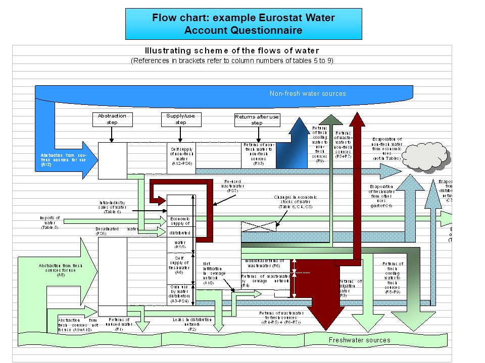Flow chart: example Eurostat Water Account Questionnaire