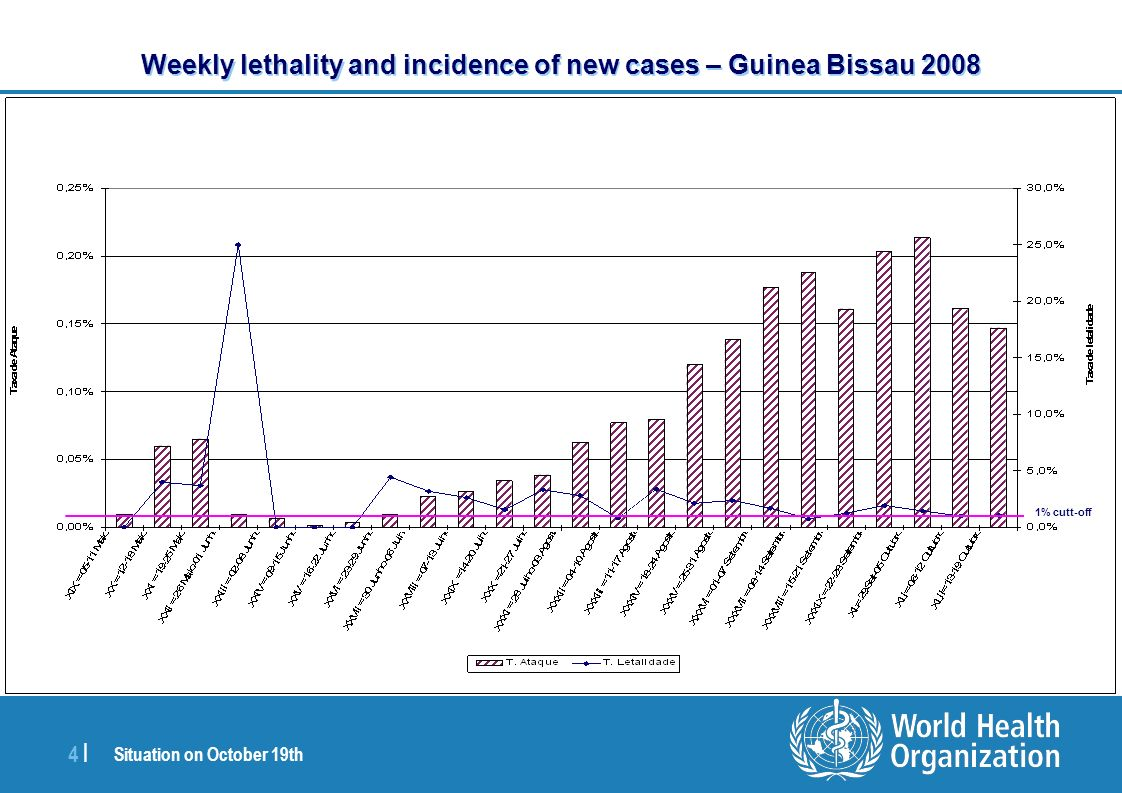 Situation on October 19th 4 |4 | Weekly lethality and incidence of new cases – Guinea Bissau 2008 1% cutt-off