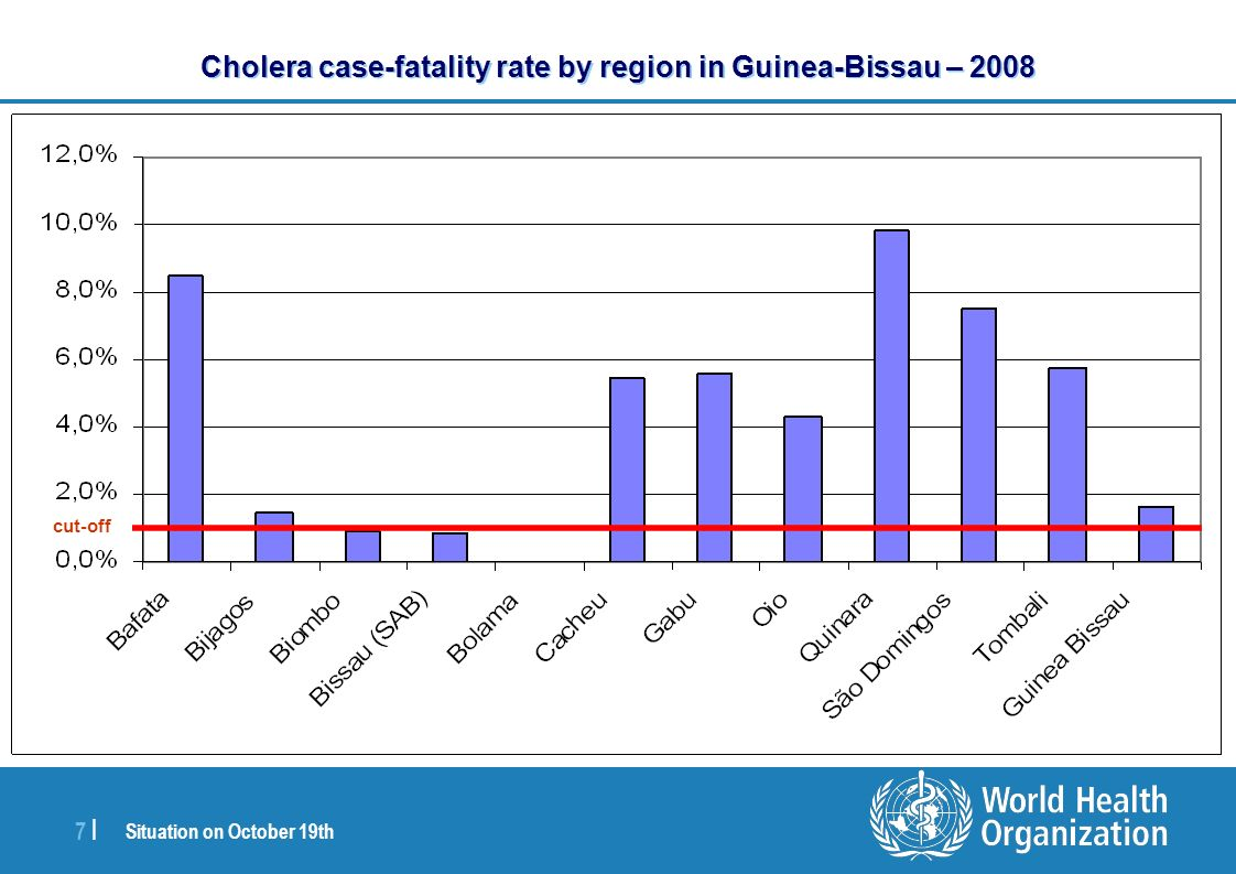 Situation on October 19th 7 |7 | Cholera case-fatality rate by region in Guinea-Bissau – 2008 cut-off