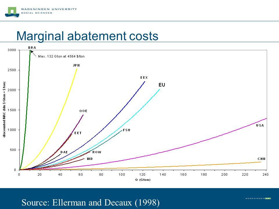 Marginal abatement costs EU Source: Ellerman and Decaux (1998)