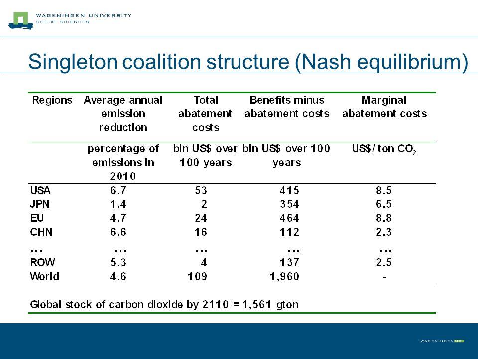 Singleton coalition structure (Nash equilibrium)